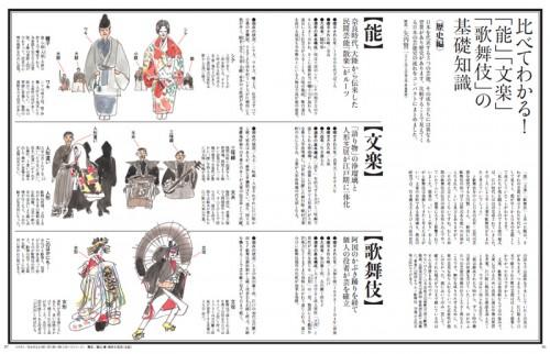 【基礎知識】「能」「文楽」「歌舞伎」何がどう違うか説明できますか?