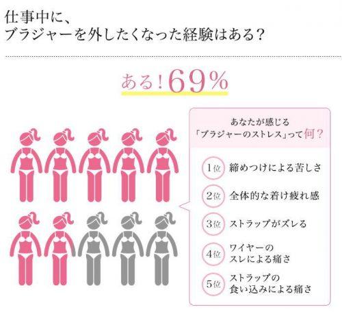 女性の4割が仕事中に「ノーブラ」「ホック外し」の経験アリ!はたしてその理由とは…