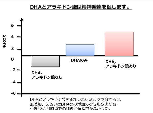 DHAとアラキドン酸グラフ