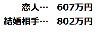 恋人…607万円 結婚相手…802万円