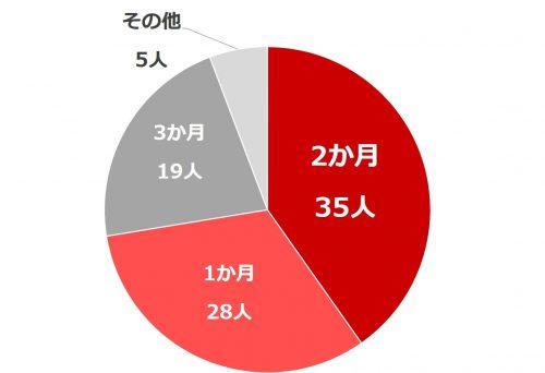 働く女性の転職事情_グラフ3