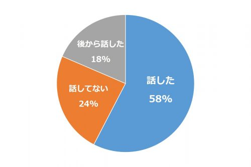 同棲どうしよう_グラフ