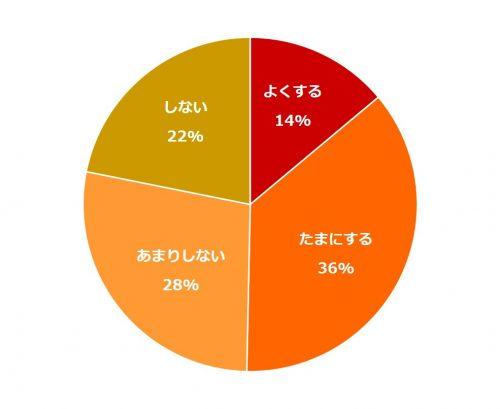 同棲どうしよう5_グラフ1