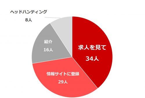 働く女性の転職事情_グラフ2