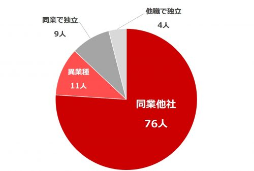 働く女性の転職事情_グラフ1