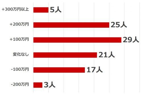 働く女性の転職事情_グラフ4