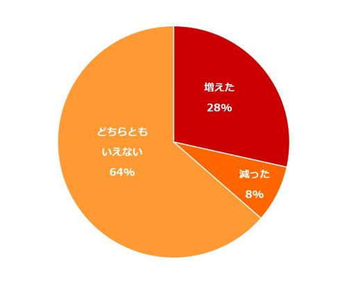 同棲どうしよう5_グラフ2
