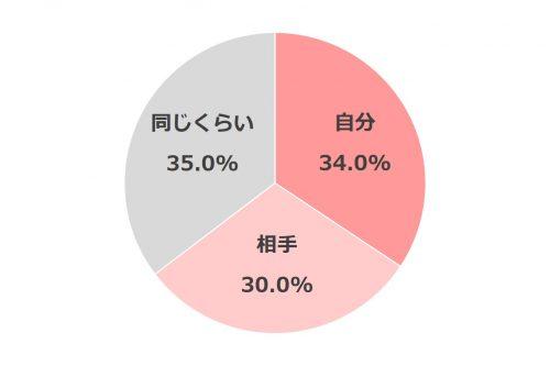 同棲どうしようグラフ_1