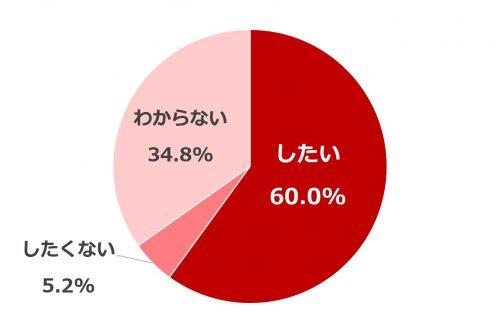AneCan読者1000人の生活白書_5