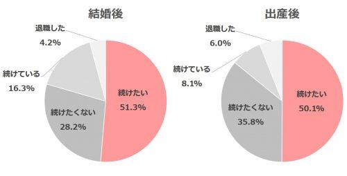 【AneCan読者1000人の生活白書】仕事編_7