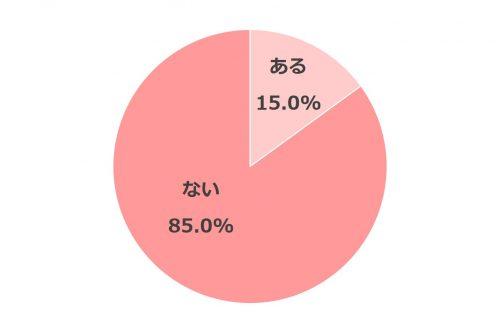 同棲どうしようグラフ_2