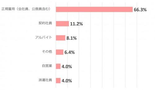 【AneCan読者1000人の生活白書】仕事編_1