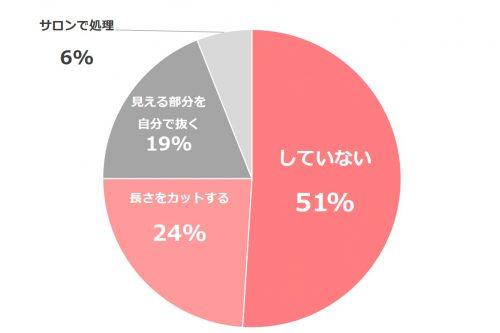 デリケートゾーン_グラフ