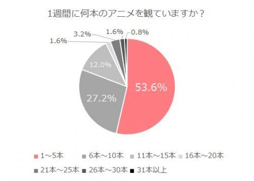 アニオタ白書_グラフ5