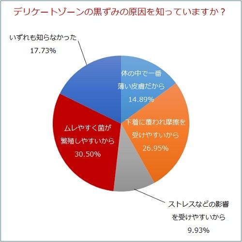 質問1グラフ画像