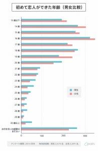 体験 日本 初 平均 年齢 【徹底調査】童貞の割合を年齢別に公開!最も多い年代は?