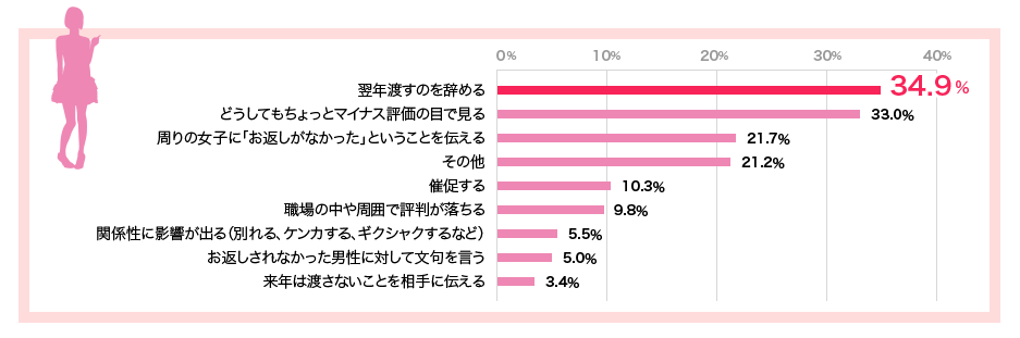 ホワイトデー本音調査【図2】