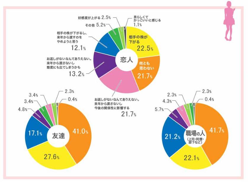 ホワイトデー本音調査【図1】