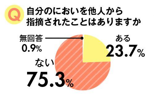 におい,グラフ
