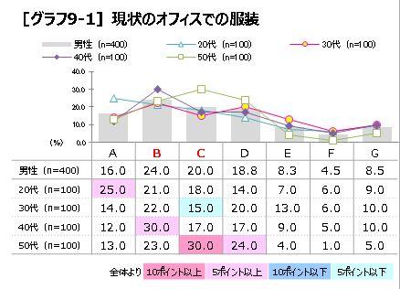 P5 グラフ9-1