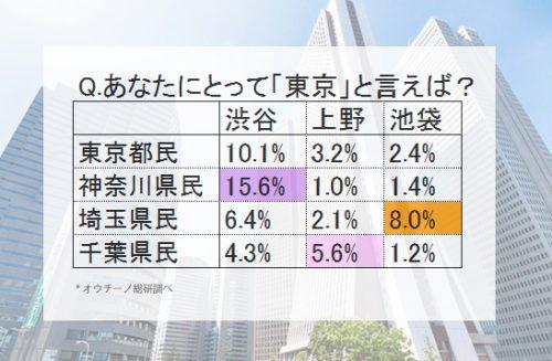 渋谷上野池袋