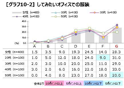 P6 グラフ10-2