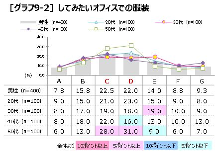 P5 グラフ9-2