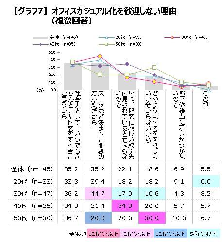 P3 グラフ7