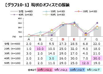 P6 グラフ10-1