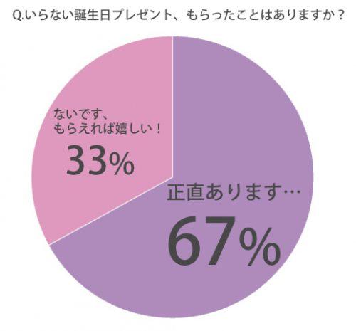 %e6%ad%a3%e7%9b%b4%e3%81%84%e3%82%89%e3%81%aa%e3%81%84%e8%aa%95%e7%94%9f%e6%97%a5%e3%83%97%e3%83%ac%e3%82%bc%e3%83%b3%e3%83%88