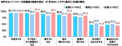 14-%e8%a8%b1%e3%81%9b%e3%81%aa%e3%81%84%e3%83%91%e3%83%bc%e3%83%88%e3%83%8a%e3%83%bc%e3%81%ae%e7%b5%90%e5%a9%9a%e5%be%8c%e3%81%ae%e6%85%8b%e5%ba%a6%e3%81%ae%e5%a4%89%e5%8c%96