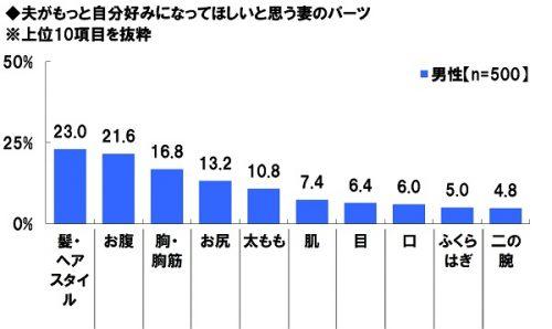 12-%e5%a4%ab%e3%81%8c%e3%82%82%e3%81%a3%e3%81%a8%e8%87%aa%e5%88%86%e5%a5%bd%e3%81%bf%e3%81%ab%e3%81%aa%e3%81%a3%e3%81%a6%e6%ac%b2%e3%81%97%e3%81%84%e3%81%a8%e6%80%9d%e3%81%86%e5%a6%bb%e3%81%ae