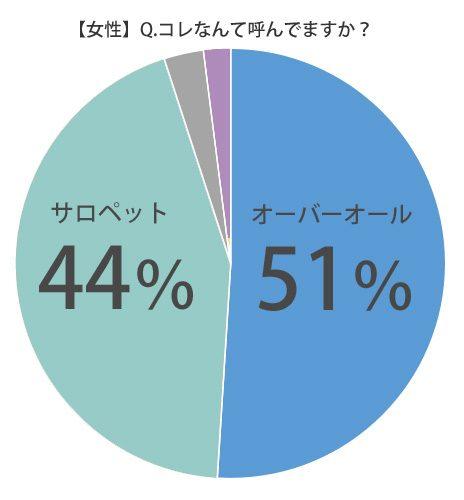 %e5%a5%b3%e6%80%a7%e3%82%aa%e3%83%bc%e3%83%90%e3%83%bc%e3%82%aa%e3%83%bc%e3%83%ab%e3%82%b5%e3%83%ad%e3%83%9a%e3%83%83%e3%83%88