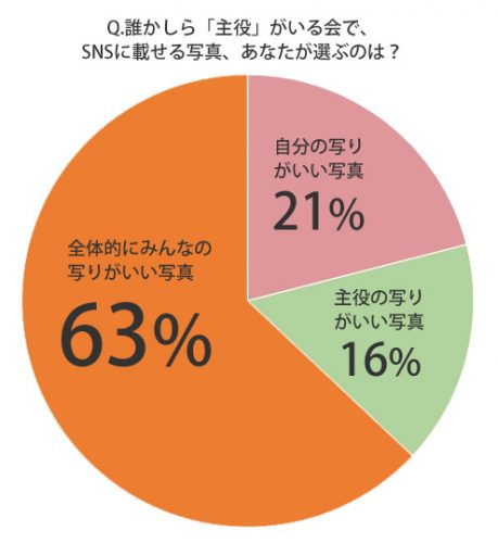 sns%e3%81%ae%e5%86%99%e7%9c%9f_%e4%b8%bb%e5%bd%b9