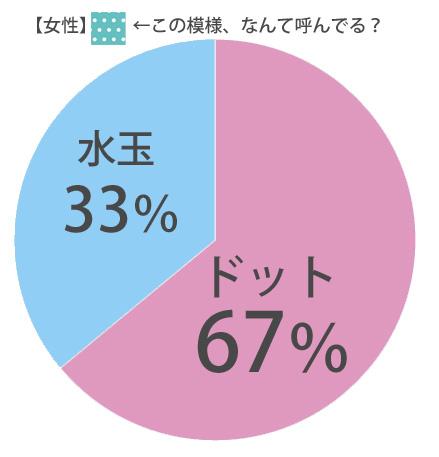 %e5%a5%b3%e6%80%a7%e6%b0%b4%e7%8e%89%e3%83%89%e3%83%83%e3%83%88
