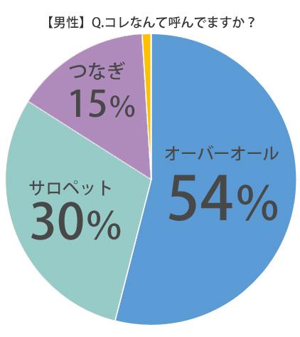 %e7%94%b7%e6%80%a7%e3%82%b5%e3%83%ad%e3%83%9a%e3%83%83%e3%83%88%e3%82%aa%e3%83%bc%e3%83%90%e3%83%bc%e3%82%aa%e3%83%bc%e3%83%ab