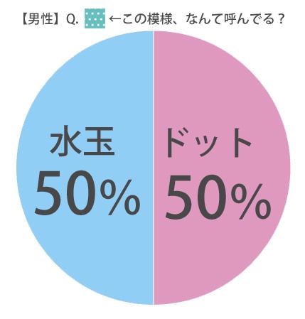 %e7%94%b7%e6%80%a7%e6%b0%b4%e7%8e%89or%e3%83%89%e3%83%83%e3%83%88