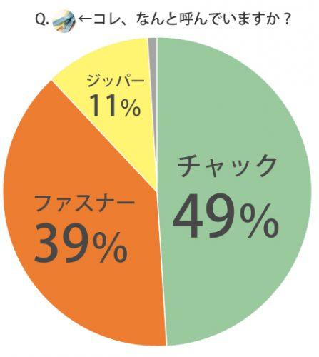 %e3%83%81%e3%83%a3%e3%83%83%e3%82%af%e3%83%95%e3%82%a1%e3%82%b9%e3%83%8a%e3%83%bc%e3%82%b8%e3%83%83%e3%83%91%e3%83%bc