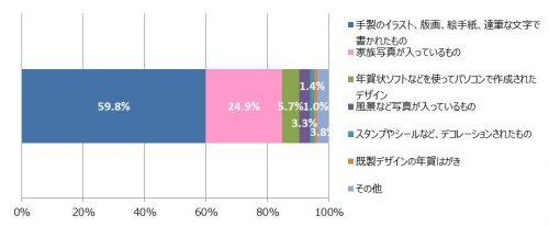5-%e3%88%ab%e3%82%82%e3%82%89%e3%81%a3%e3%81%a6%e3%81%86%e3%82%8c%e3%81%97%e3%81%84%e5%b9%b4%e8%b3%80%e7%8a%b6%e3%81%ae%e3%82%bf%e3%82%a4%e3%83%97