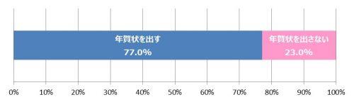 1-%e3%88%b0%e5%b9%b4%e8%b3%80%e7%8a%b6%e3%81%ae%e4%ba%88%e5%ae%9a