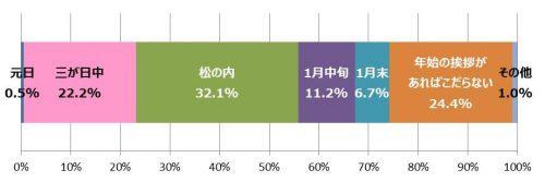 3-%e3%88%aa%e3%81%84%e3%81%a4%e3%81%be%e3%81%a7%e3%81%ab%e5%b1%8a%e3%81%8f%e3%81%ae%e3%81%8c%e5%b9%b4%e8%b3%80%e7%8a%b6%e3%81%8b
