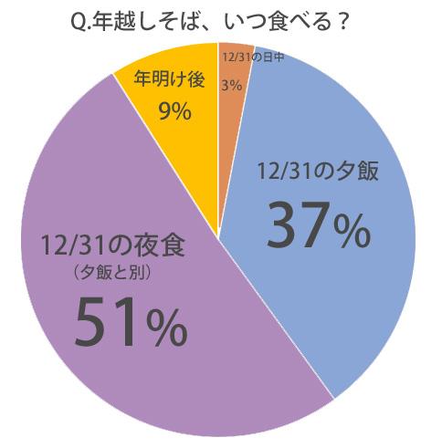 %e5%b9%b4%e8%b6%8a%e3%81%97%e3%81%9d%e3%81%b0%e3%81%84%e3%81%a4%e9%a3%9f%e3%81%b9%e3%82%8b%ef%bc%9f