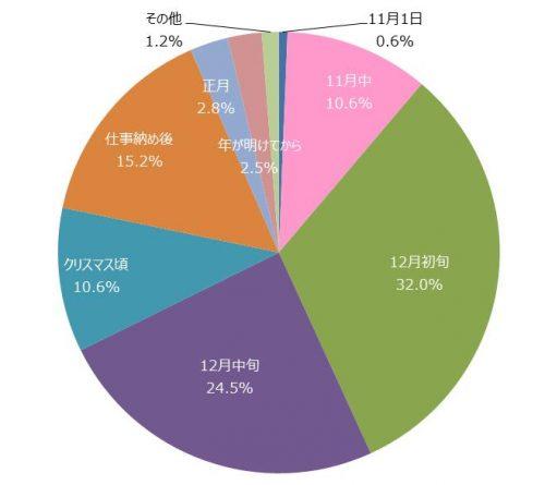 1-%e3%88%ab%e3%81%84%e3%81%a4%e3%81%be%e3%81%a7%e3%81%ab%e5%b9%b4%e8%b3%80%e7%8a%b6%e3%82%92%e7%94%a8%e6%84%8f%e3%81%99%e3%82%8b%e3%81%8b