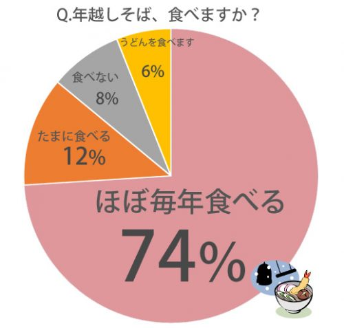 %e3%81%9d%e3%81%b0%e9%a3%9f%e3%81%b9%e3%82%8b%ef%bc%9f