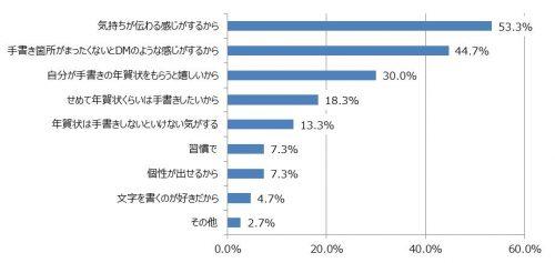 6-%e3%88%aa%e5%b9%b4%e8%b3%80%e7%8a%b6%e3%82%92%e6%89%8b%e6%9b%b8%e3%81%8d%e3%81%99%e3%82%8b%e7%90%86%e7%94%b1