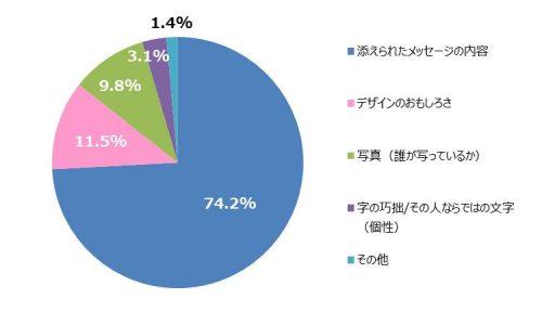 5-%e3%88%ac%e5%b9%b4%e8%b3%80%e7%8a%b6%e3%82%92%e3%82%82%e3%82%89%e3%81%a3%e3%81%a6%e6%b0%97%e3%81%ab%e3%81%aa%e3%82%8b%e3%81%a8%e3%81%93%e3%82%8d