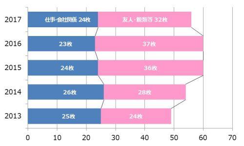 3-%e3%88%b0%e5%b9%b4%e8%b3%80%e7%8a%b6%e3%82%92%e5%87%ba%e3%81%99%e6%9e%9a%e6%95%b0