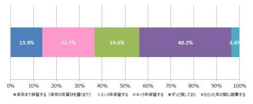 5-%e3%88%ad%e3%82%82%e3%82%89%e3%81%a3%e3%81%9f%e5%b9%b4%e8%b3%80%e7%8a%b6%e3%82%92%e3%81%84%e3%81%a4%e3%81%be%e3%81%a7%e4%bf%9d%e7%ae%a1%e3%81%97%e3%81%a6%e3%81%84%e3%82%8b%e3%81%8b