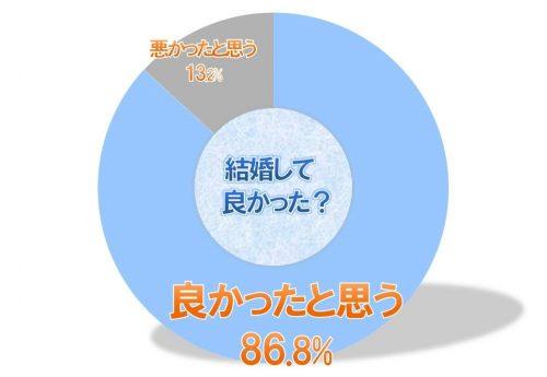 %e7%b5%90%e5%a9%9a%e3%81%97%e3%81%a6%e8%89%af%e3%81%8b%e3%81%a3%e3%81%9f