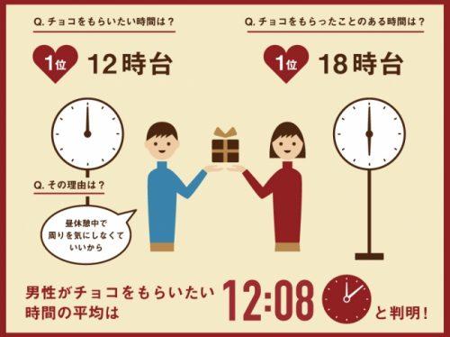 バレンタイン,チョコ,渡す時間,本音